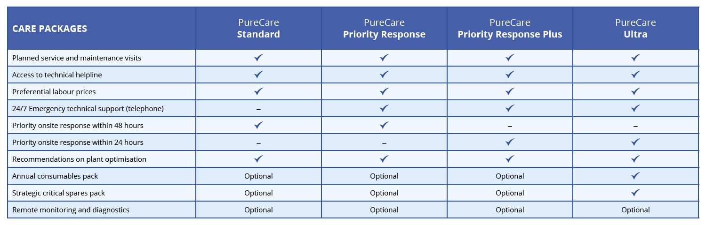 PureCare water treatment plant maintenance plan table
